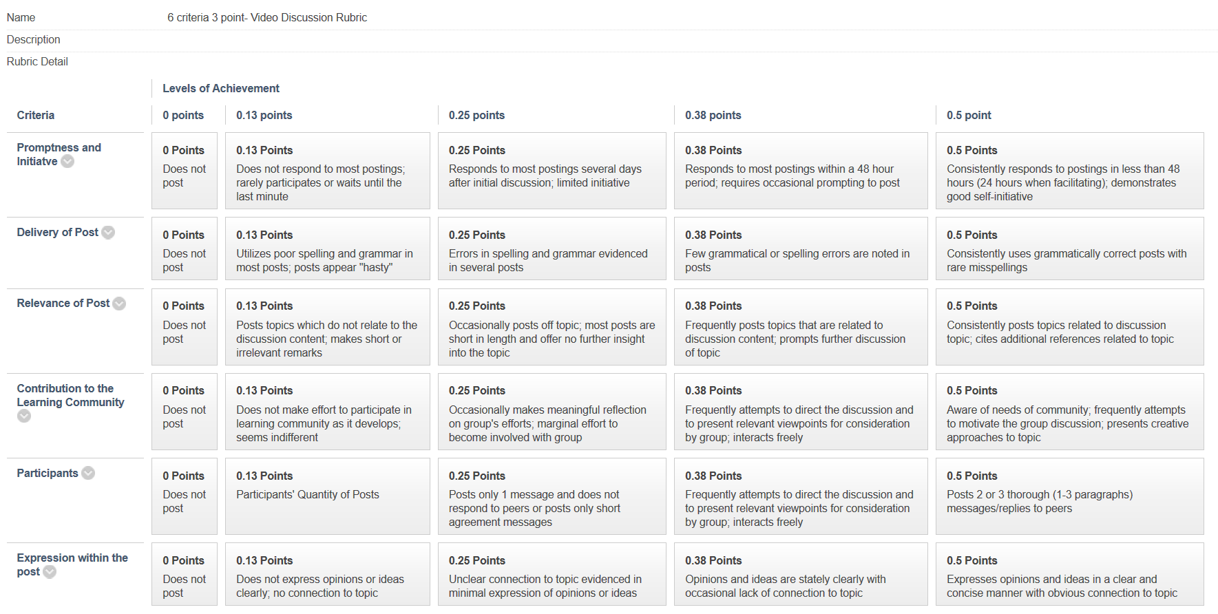 Quality matters essentials qme fiuonline video discussion rubric example 1betcityfo Images