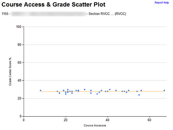 Course Access and Grade Scatter Plot