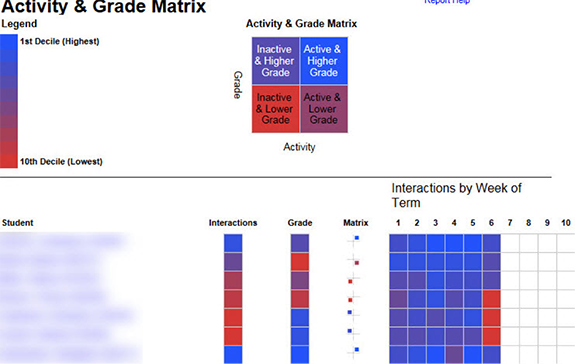 Activity and Grade Matrix